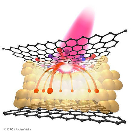 pic_graphene_photodetectors